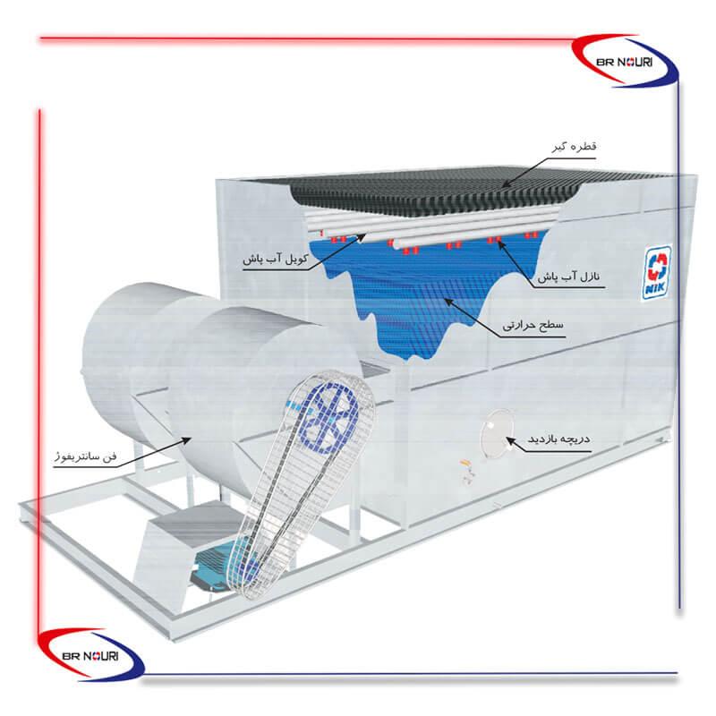 برج خنک کننده نیک مدل LNT و VNT صنعتی